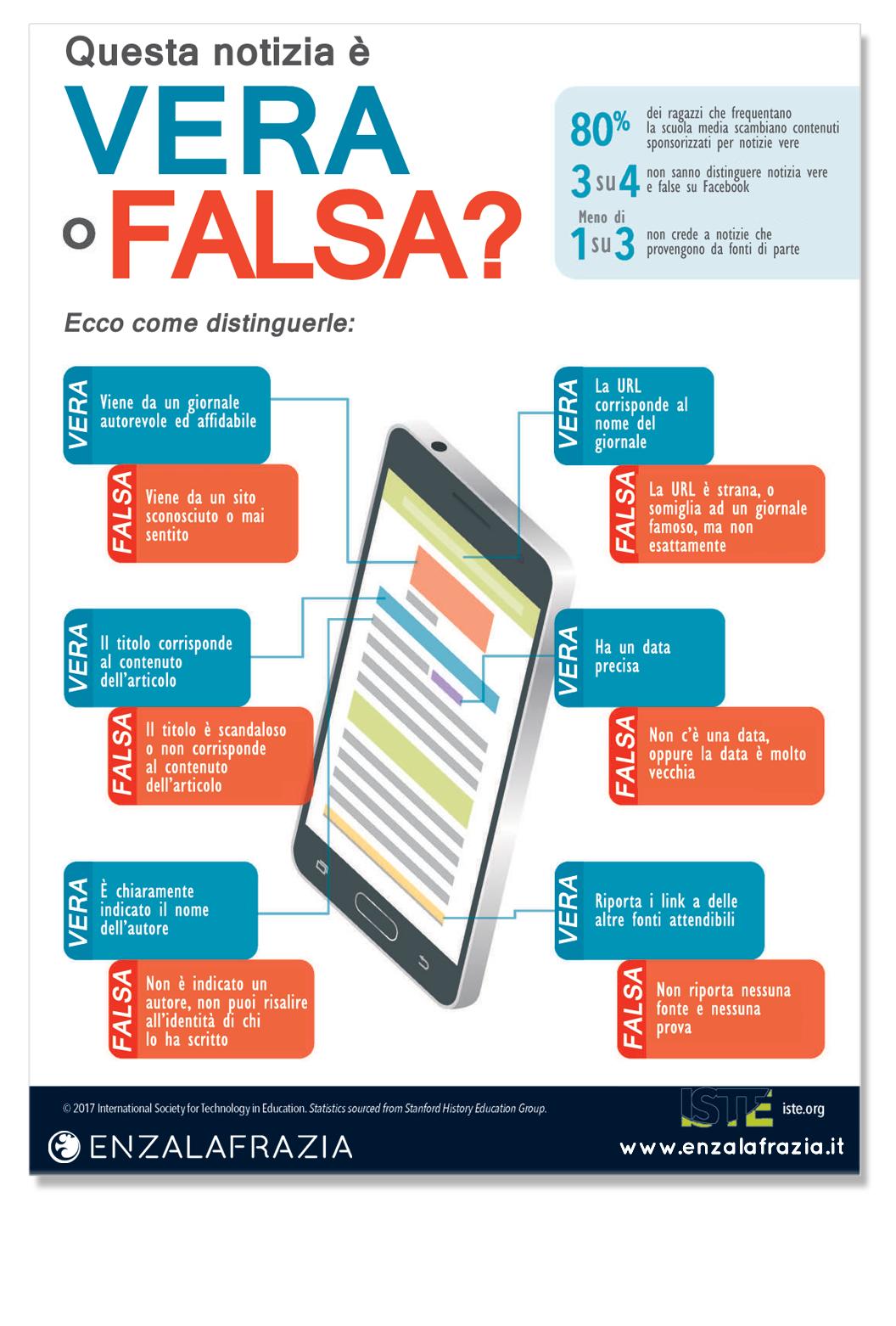 INFOGRAFICA: Come distinguere una notizia vera da una falsa
